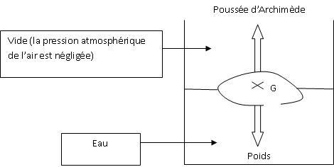 comment calculer intensité du courant